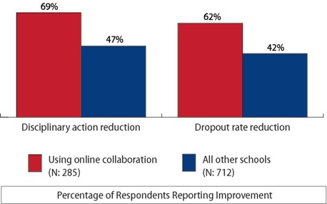 Project Red Successful Ed Tech Integration Findings Graphic2
