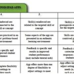 Selecting the Best Apps for Teaching and Learning – Use a Rubric!