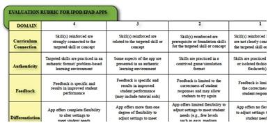 iPad App evaluation rubric for teachers teaching classroom