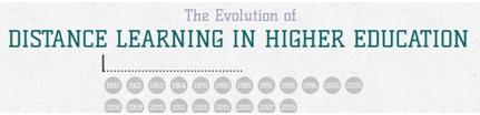 MOOC infographic image 3