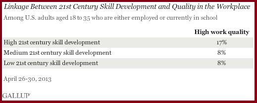 Gallup study results 21st century skills