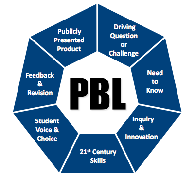 project based learning diagram from http://modelschoolscnyric.pbworks.com/w/page/40580862/Project-Based%20Learning
