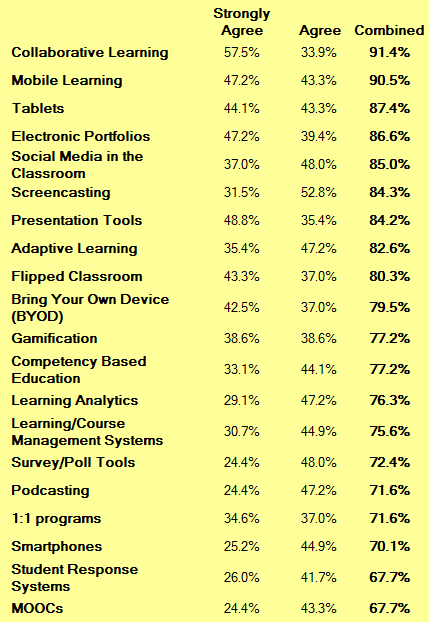 Survey Results Most Interested in Learning More About