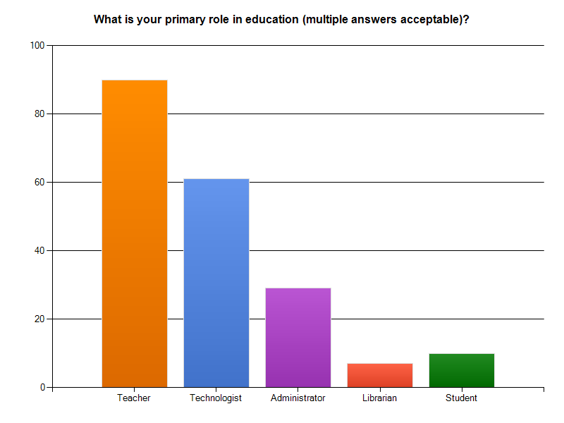 Survey Results - Eductors Primary Roles