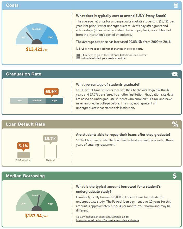 College-Scorecard-Example