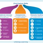 Angela Maiers' Fresh Look at 21st Century Learning: Classroom Habitudes