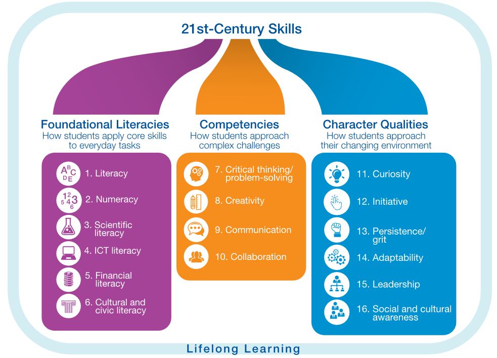 WEF-21st-Century-Lifelong-Learning