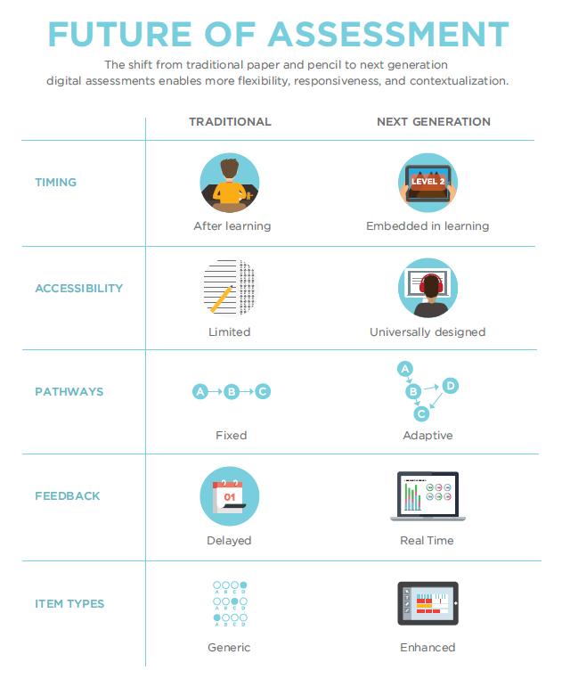 Future-of-Assessment-NETP-2016