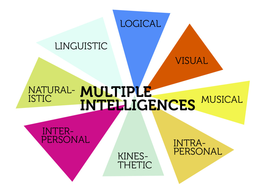 photograph regarding Howard Gardner Multiple Intelligences Test Printable named Studying How Engineering Caters towards Your Pupils 8