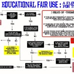 Understanding the Complexities of Fair Use, Creatively and In the Classroom