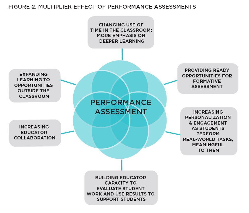 Performance Assessment Multiplier Effect