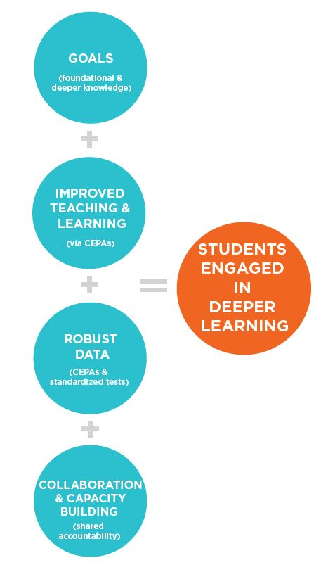 students-engaged-deeper-learning