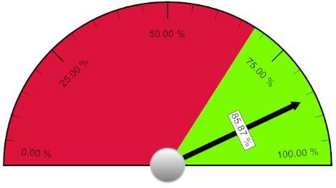 speedometer-example