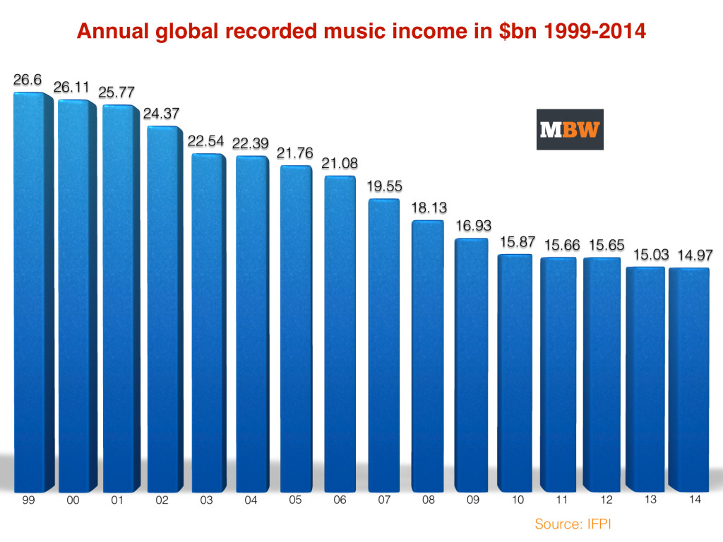 Global-Music-Industry