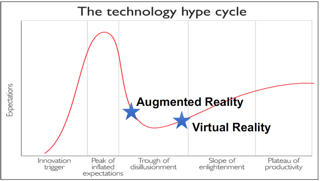 AR-VR-Hype-Cycle-2016