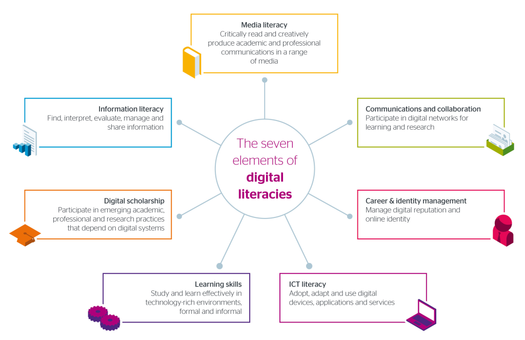jisc-digital-literacy-7-elements