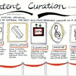 9 Ways to use Content Curation Tools in the Classroom