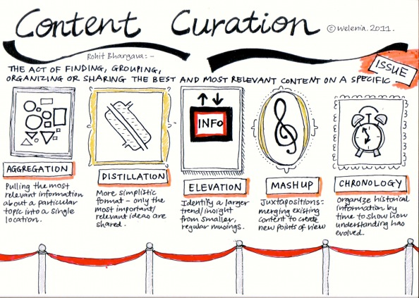 Why is Digital Curation so Important for Educators in 2018? | Emerging Education Technologies
