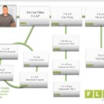 4 Free Sets of Flipped & Blended Learning Tutorials from Matthew T. Moore and the FLN
