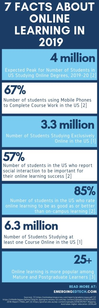 Seven Facts about the State of Online University Courses in 2019
