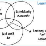 """""""Learning Styles"""" Are a Myth"""