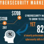 Cybersecurity Skills Shortages Present Exciting Career Advancement Opportunities for Students, IT Professionals