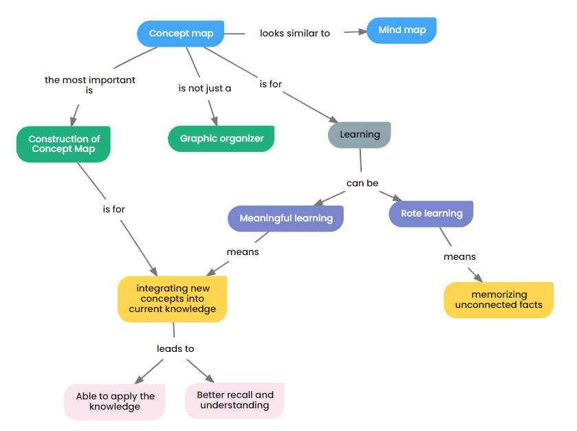 Concept Mapping: a Powerful Tool for Building Actionable
